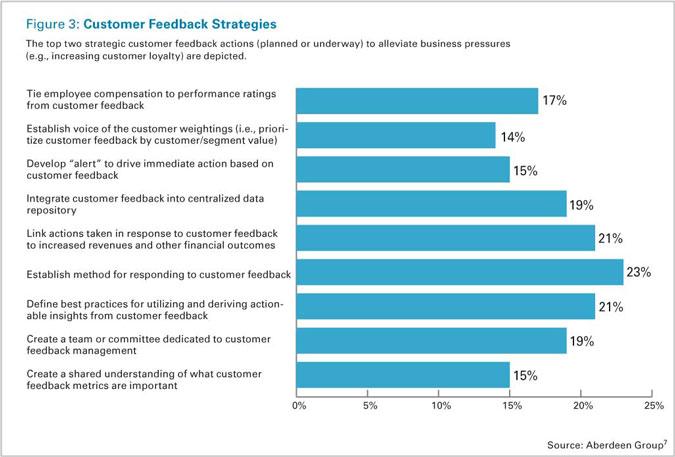 sample customer feedback