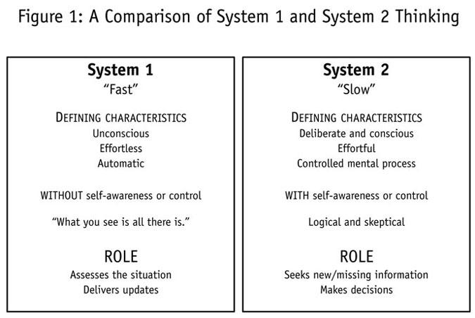 system 1 and system 2 behavioral economics