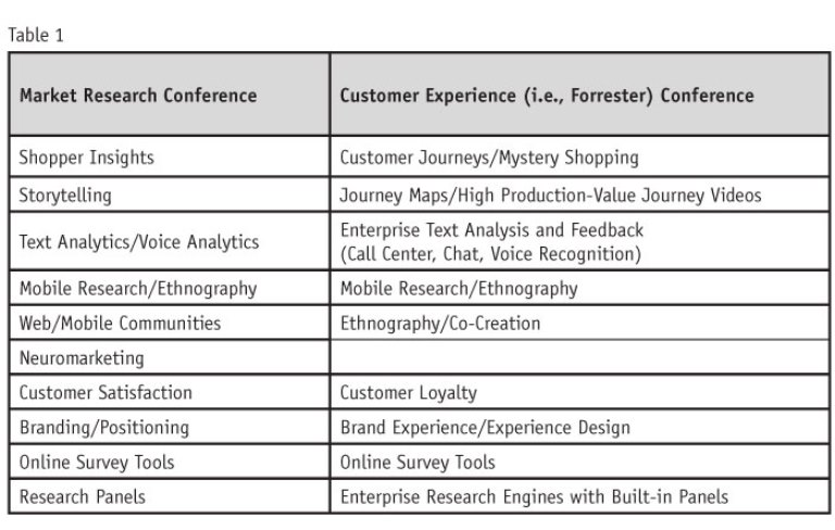 Does customer experience = market research insights +