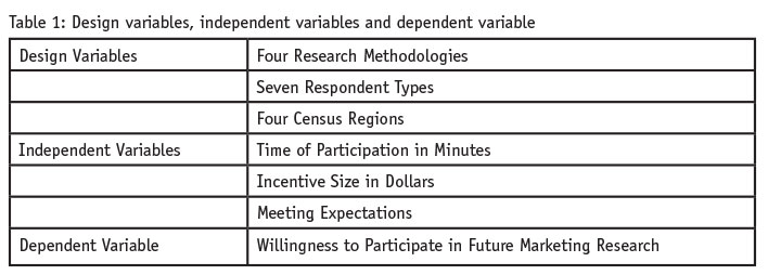 The importance of setting and meeting survey respondent