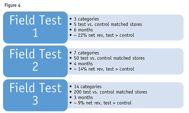 Using elasticity modeling to test retail pricing | Articles | Quirks com