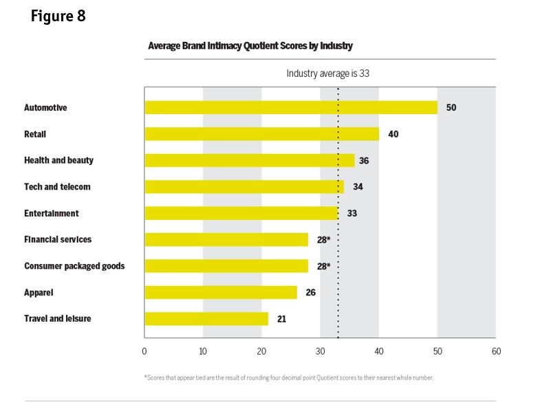 Top 10 most intimate brands: Study highlights how emotions