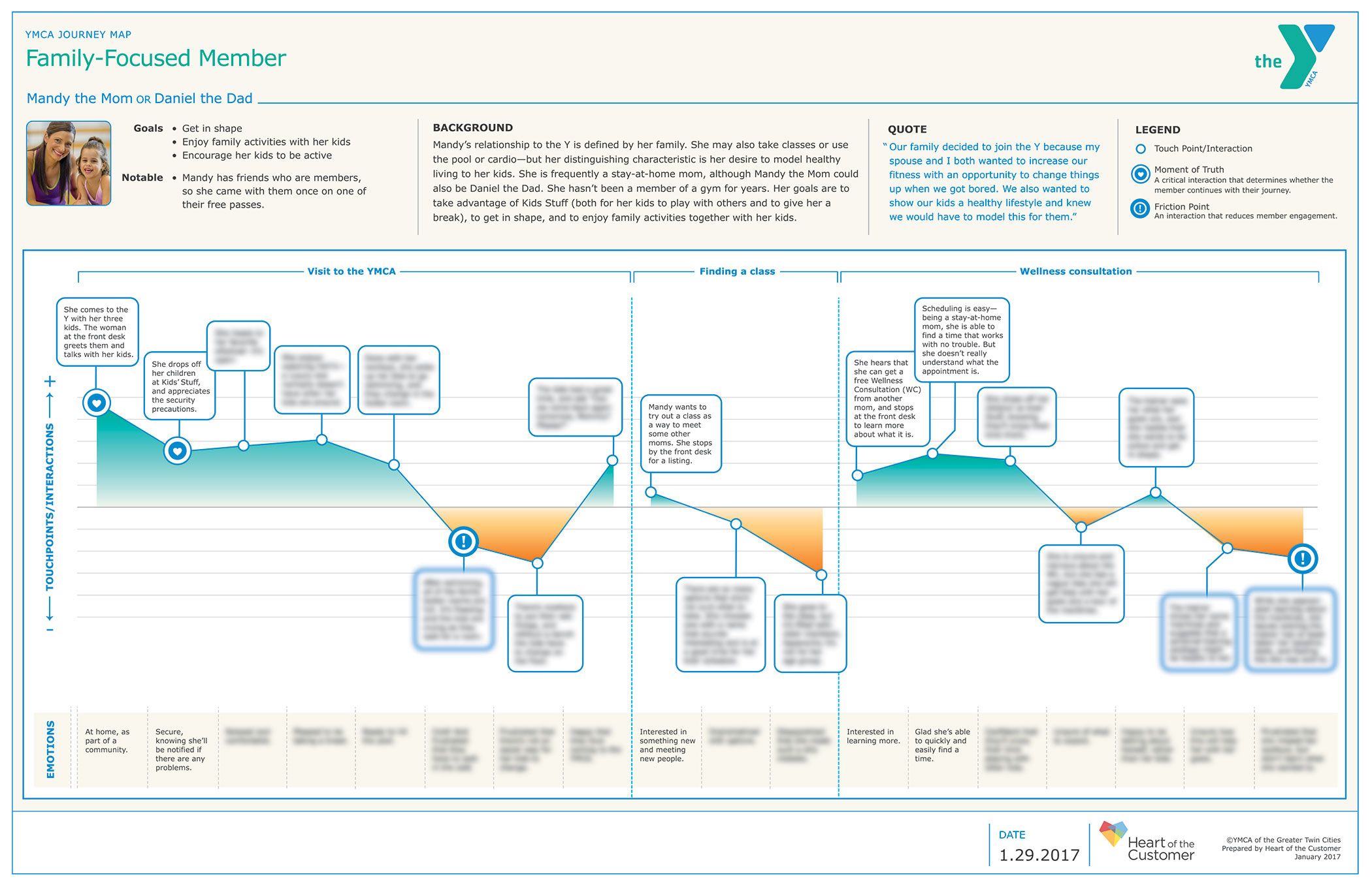 How The YMCA Used Journeymapping To Boost Member Retention - Member journey mapping
