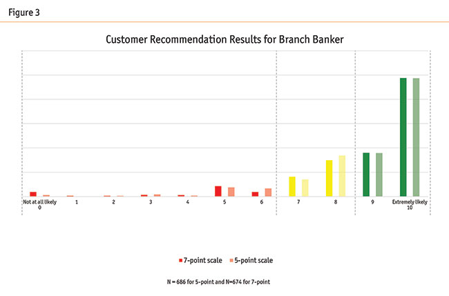 How PNC Bank tested changes to its CX evaluation scales