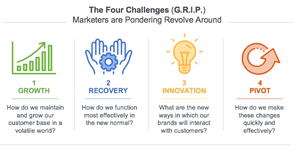 The Four Challenges (G.R.I.P.) Marketers are Pondering Revolve Around