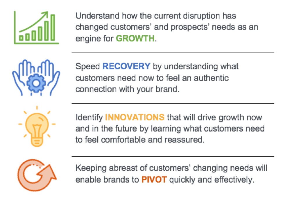 Understand how the current disruption has changed customers' and prospects' needs as an engine for GROWTH. Speed RECOVERY by understanding what customers need now to feel an authentic connection with your brand. Identify INNOVATIONS that will drive growth now and in the future by learning what customers need to feel comfortable and reassured. Keeping abreast of customers' changing needs will enable brands to PIVOT quickly and effectively.